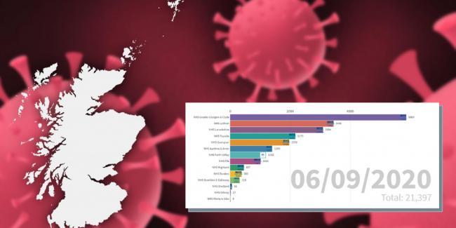 Coronavirus Scotland Timeline Shows Cases Of Covid 19 Since Lockdown Began The Gazette